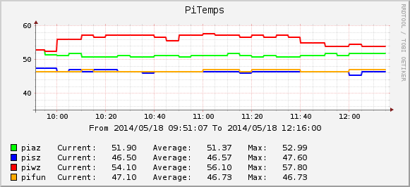 An example for a cacti picture measuring raspberyy pi temperatures