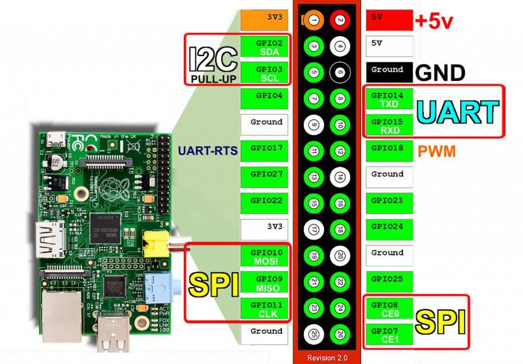 Raspberry PI Rev2 GPIO pinout