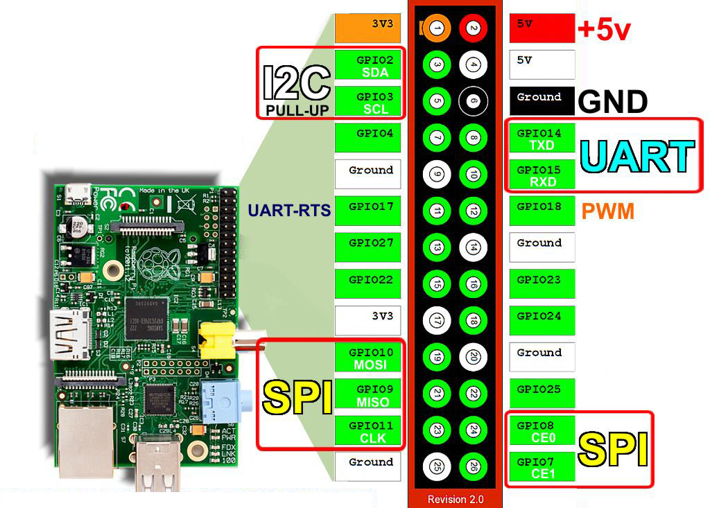 Fabulous Monitor Temperature And Humidity With Dht11 Sensor On Raspberry Pi Wiring 101 Ferenstreekradiomeanderfmnl